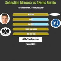 Sebastian Mrowca vs Dzenis Burnic h2h player stats