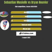 Sebastian Musiolik vs Bryan Nouvier h2h player stats