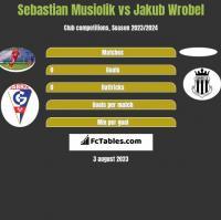 Sebastian Musiolik vs Jakub Wrobel h2h player stats