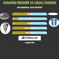 Sebastian Musiolik vs Lukasz Sekulski h2h player stats