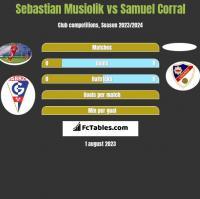 Sebastian Musiolik vs Samuel Corral h2h player stats