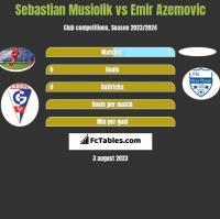 Sebastian Musiolik vs Emir Azemovic h2h player stats