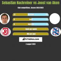 Sebastian Nachreiner vs Joost van Aken h2h player stats