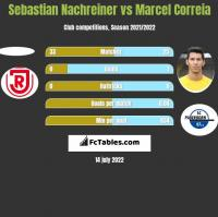 Sebastian Nachreiner vs Marcel Correia h2h player stats