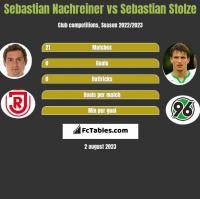 Sebastian Nachreiner vs Sebastian Stolze h2h player stats