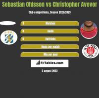 Sebastian Ohlsson vs Christopher Avevor h2h player stats