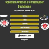 Sebastian Ohlsson vs Christopher Buchtmann h2h player stats