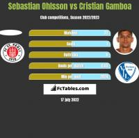 Sebastian Ohlsson vs Cristian Gamboa h2h player stats