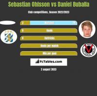 Sebastian Ohlsson vs Daniel Buballa h2h player stats