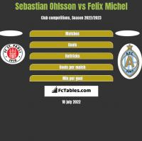 Sebastian Ohlsson vs Felix Michel h2h player stats