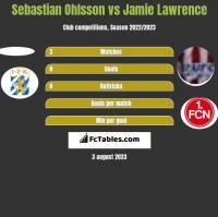 Sebastian Ohlsson vs Jamie Lawrence h2h player stats