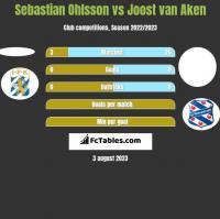 Sebastian Ohlsson vs Joost van Aken h2h player stats