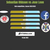 Sebastian Ohlsson vs Jose Leon h2h player stats