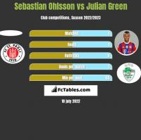 Sebastian Ohlsson vs Julian Green h2h player stats