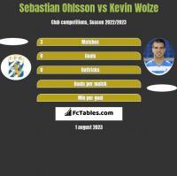 Sebastian Ohlsson vs Kevin Wolze h2h player stats