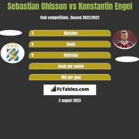 Sebastian Ohlsson vs Konstantin Engel h2h player stats