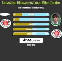 Sebastian Ohlsson vs Luca-Milan Zander h2h player stats