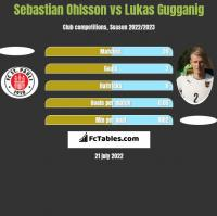 Sebastian Ohlsson vs Lukas Gugganig h2h player stats