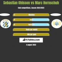 Sebastian Ohlsson vs Marc Hornschuh h2h player stats