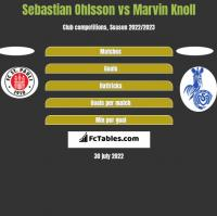 Sebastian Ohlsson vs Marvin Knoll h2h player stats
