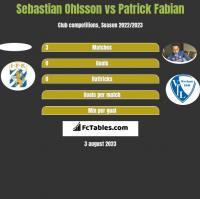 Sebastian Ohlsson vs Patrick Fabian h2h player stats
