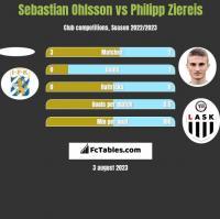 Sebastian Ohlsson vs Philipp Ziereis h2h player stats