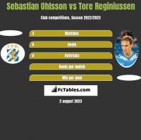 Sebastian Ohlsson vs Tore Reginiussen h2h player stats
