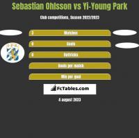 Sebastian Ohlsson vs Yi-Young Park h2h player stats