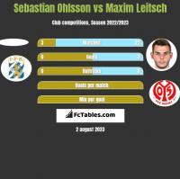 Sebastian Ohlsson vs Maxim Leitsch h2h player stats