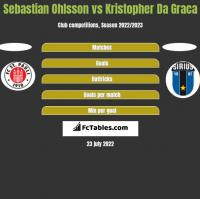 Sebastian Ohlsson vs Kristopher Da Graca h2h player stats