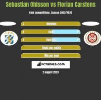 Sebastian Ohlsson vs Florian Carstens h2h player stats