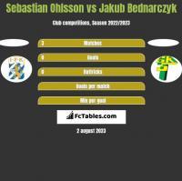 Sebastian Ohlsson vs Jakub Bednarczyk h2h player stats