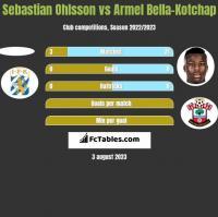Sebastian Ohlsson vs Armel Bella-Kotchap h2h player stats