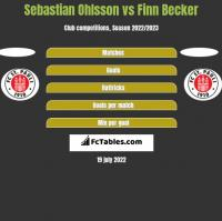 Sebastian Ohlsson vs Finn Becker h2h player stats