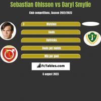 Sebastian Ohlsson vs Daryl Smylie h2h player stats