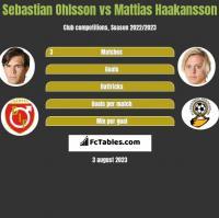 Sebastian Ohlsson vs Mattias Haakansson h2h player stats