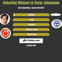 Sebastian Ohlsson vs Oscar Johansson h2h player stats