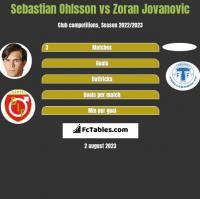 Sebastian Ohlsson vs Zoran Jovanovic h2h player stats