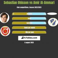 Sebastian Ohlsson vs Amir Al-Ammari h2h player stats