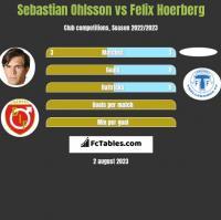 Sebastian Ohlsson vs Felix Hoerberg h2h player stats