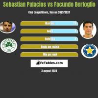 Sebastian Palacios vs Facundo Bertoglio h2h player stats