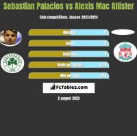 Sebastian Palacios vs Alexis Mac Allister h2h player stats