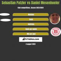 Sebastian Patzler vs Daniel Mesenhoeler h2h player stats