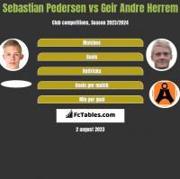 Sebastian Pedersen vs Geir Andre Herrem h2h player stats