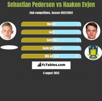 Sebastian Pedersen vs Haakon Evjen h2h player stats