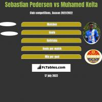 Sebastian Pedersen vs Muhamed Keita h2h player stats