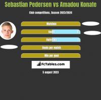 Sebastian Pedersen vs Amadou Konate h2h player stats