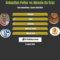 Sebastian Polter vs Alessio Da Cruz h2h player stats
