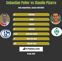 Sebastian Polter vs Claudio Pizarro h2h player stats