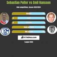 Sebastian Polter vs Emil Hansson h2h player stats